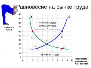 Равновесие на рынке труда