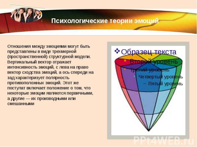 Психологические теории эмоций Отношения между эмоциями могут быть представлены в виде трехмерной (пространственной) структурной модели. Вертикальный вектор отражает интенсивность эмоций, с лева на право вектор сходства эмоций, а ось спереди на зад х…