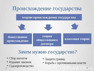 Происхождение государства