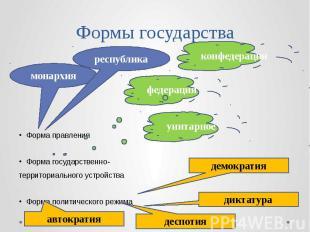 Формы государства Форма правления Форма государственно- территориального устройс