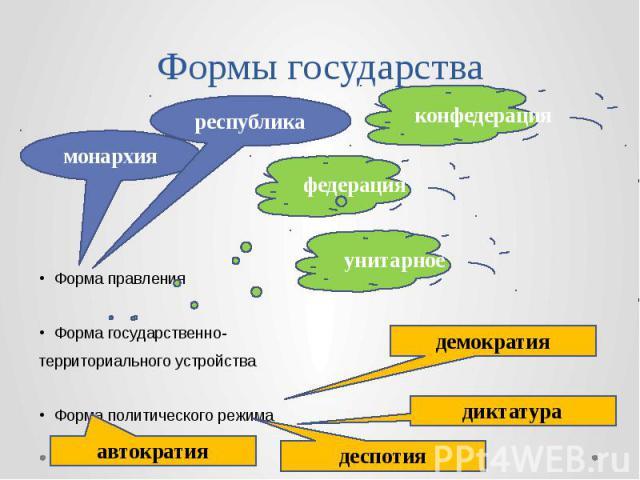 Формы государства Форма правления Форма государственно- территориального устройства Форма политического режима