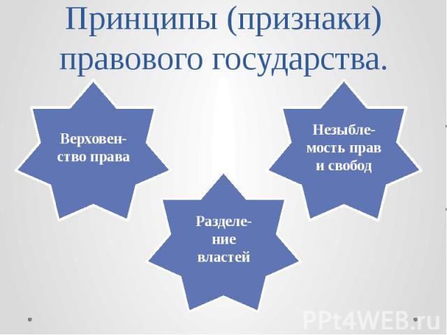 Принципы (признаки) правового государства.
