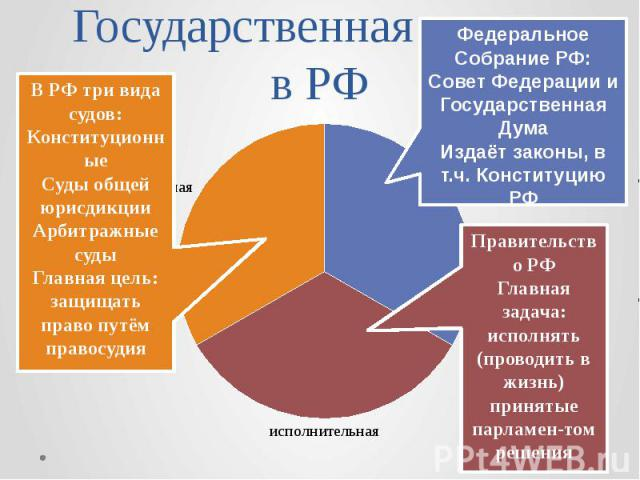 Государственная власть в РФ