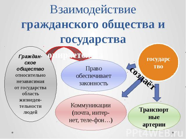 Взаимодействие гражданского общества и государства