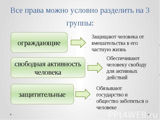 Все права можно условно разделить на 3 группы: