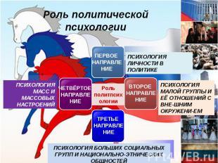 Роль политической психологии