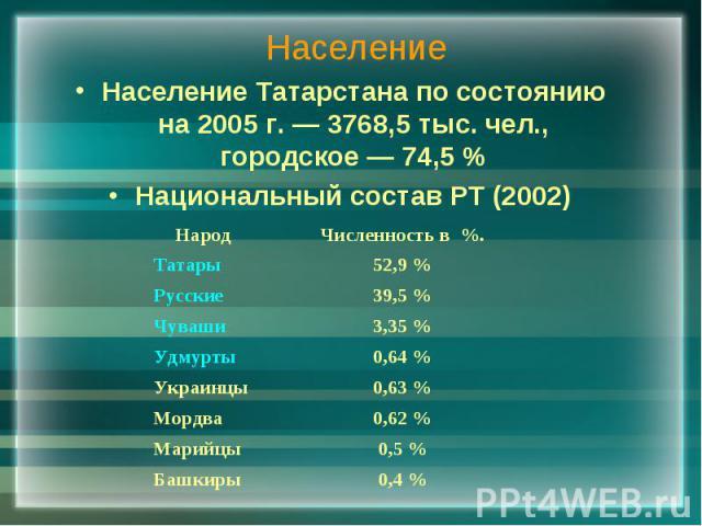 Население Население Татарстана по состоянию на 2005 г. — 3768,5 тыс. чел., городское — 74,5% Национальный состав РТ (2002)