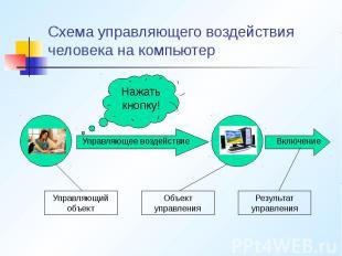 Схема управляющего воздействия человека на компьютер