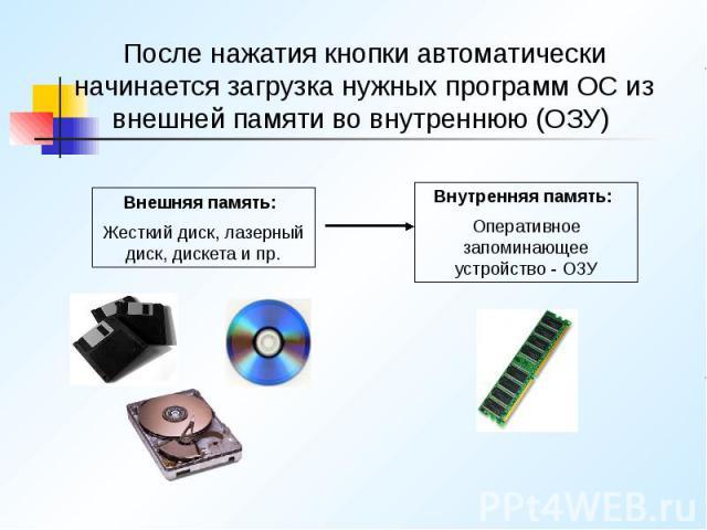 После нажатия кнопки автоматически начинается загрузка нужных программ ОС из внешней памяти во внутреннюю (ОЗУ) После нажатия кнопки автоматически начинается загрузка нужных программ ОС из внешней памяти во внутреннюю (ОЗУ)