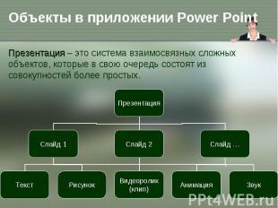 Презентация – это система взаимосвязных сложных объектов, которые в свою очередь