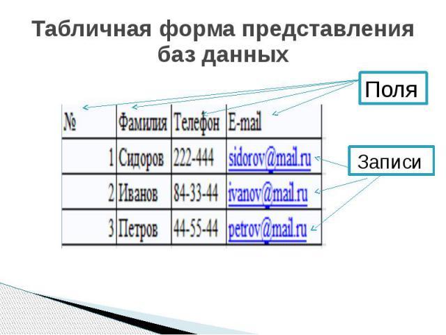 Табличная форма представления баз данных