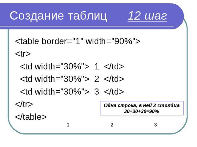 "<table border=""1"" width=""90%""> <table border=""1"" width=""90%""> <tr> <td width=""30%""> 1 </td> <td width=""30%""> 2 </td> <td width=""30%""&g…"