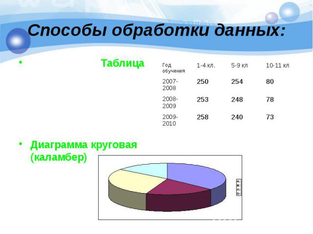 Таблица Таблица Диаграмма круговая (каламбер)
