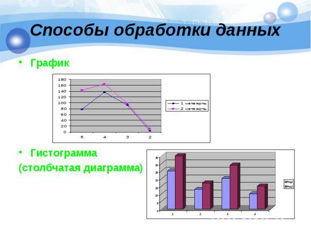 График График Гистограмма (столбчатая диаграмма)