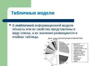 В табличной информационной модели объекты или их свойства представлены в виде сп