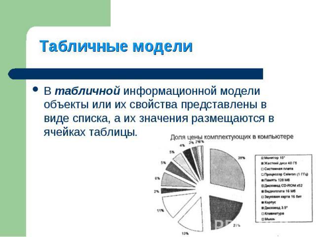 В табличной информационной модели объекты или их свойства представлены в виде списка, а их значения размещаются в ячейках таблицы. В табличной информационной модели объекты или их свойства представлены в виде списка, а их значения размещаются в ячей…