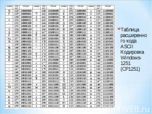Таблица расширенного кода ASCII Кодировка Windows-1251 (CP1251) Таблица расширенного кода ASCII Кодировка Windows-1251 (CP1251)