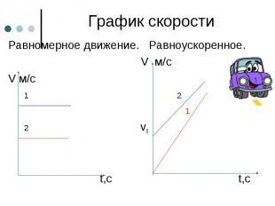 График скорости Равномерное движение. Равноускоренное. V м/с V м/с 1 2 1 2 v0 t,