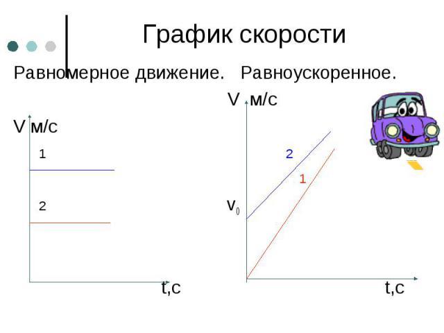 График скорости Равномерное движение. Равноускоренное. V м/с V м/с 1 2 1 2 v0 t,с t,с