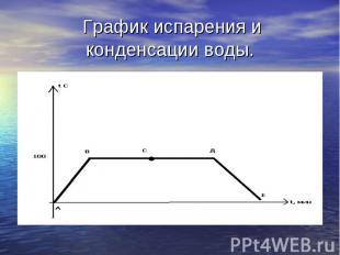 График испарения и конденсации воды.