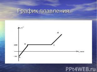 График плавления.