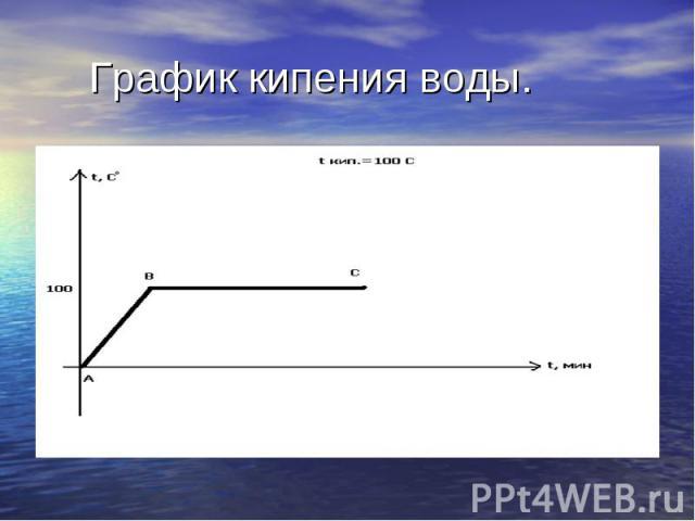График кипения воды.