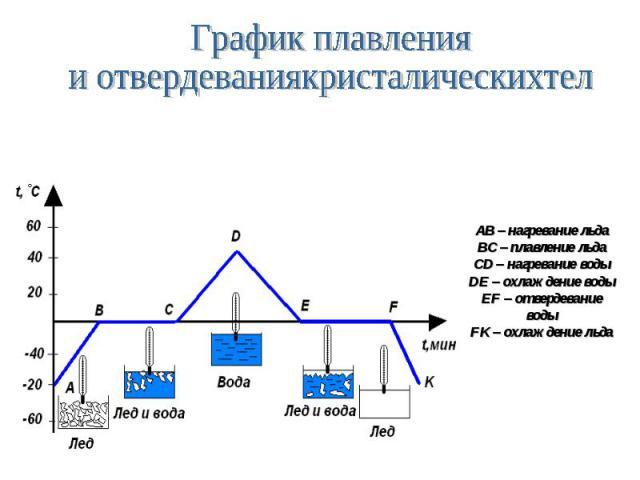 AB – нагревание льда BC – плавление льда CD – нагревание воды DE – охлаждение воды EF – отвердевание воды FK – охлаждение льда