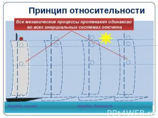 Принцип относительности