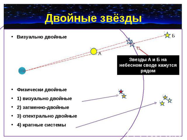 Двойные звёзды Визуально двойные Физически двойные 1) визуально двойные 2) затменно-двойные 3) спектрально двойные 4) кратные системы
