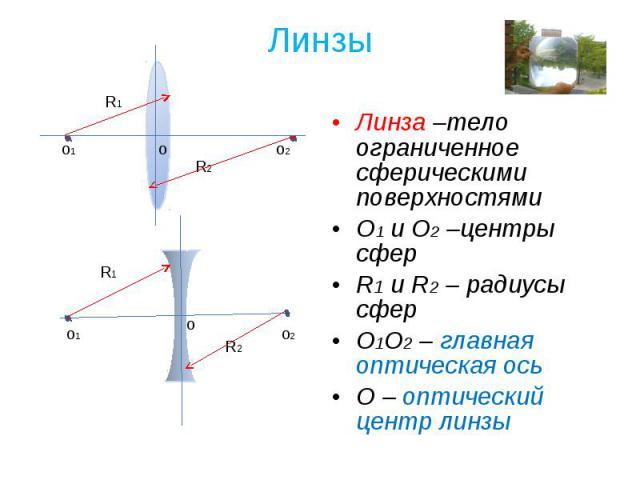 Линза –тело ограниченное сферическими поверхностями Линза –тело ограниченное сферическими поверхностями О1 и О2 –центры сфер R1 и R2 – радиусы сфер О1О2 – главная оптическая ось О – оптический центр линзы