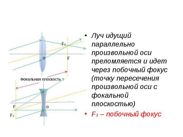 Луч идущий параллельно произвольной оси преломляется и идет через побочный фокус (точку пересечения произвольной оси с фокальной плоскостью) Луч идущий параллельно произвольной оси преломляется и идет через побочный фокус (точку пересечения произвол…