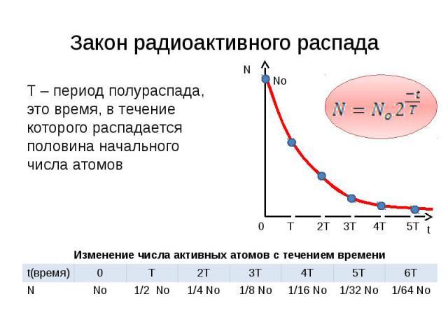 Закон радиоактивного распада Т – период полураспада, это время, в течение которого распадается половина начального числа атомов