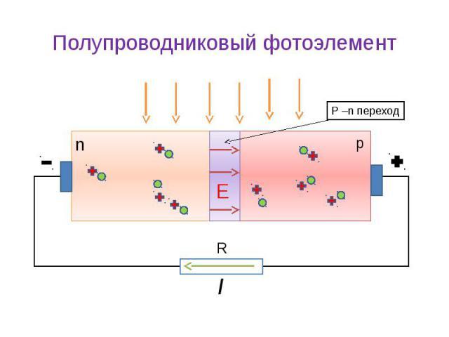 Полупроводниковый фотоэлемент