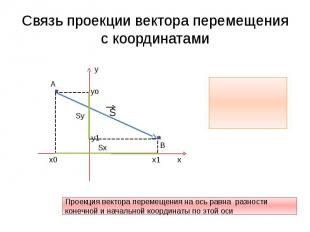 Связь проекции вектора перемещения с координатами