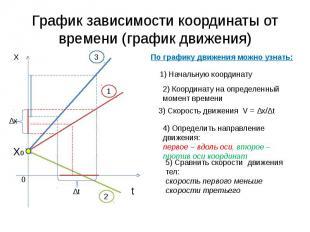 График зависимости координаты от времени (график движения)