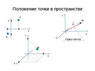 Положение точки в пространстве