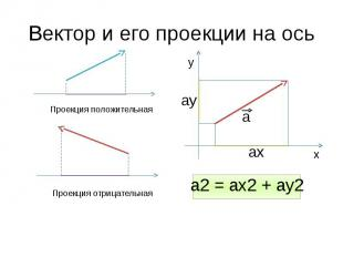 Вектор и его проекции на ось