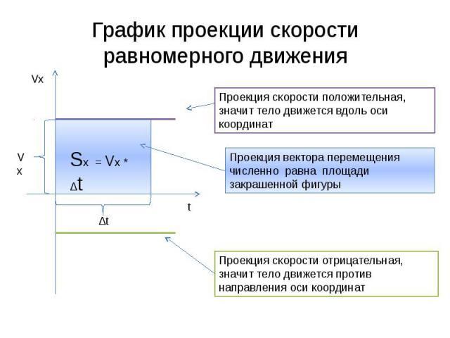 График проекции скорости равномерного движения