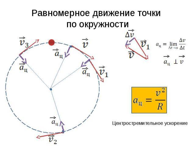Равномерное движение точки по окружности