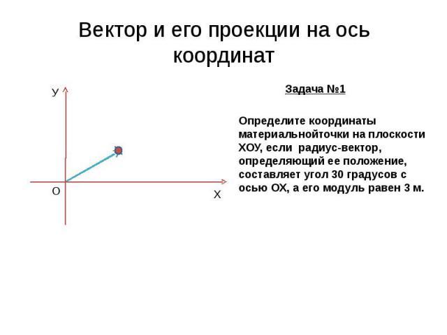 Вектор и его проекции на ось координат