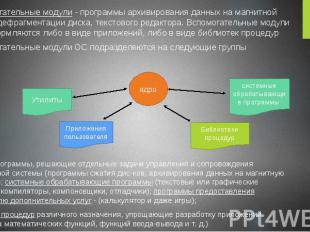 Вспомогательные модули - программы архивирования данных на магнитной ленте, дефр