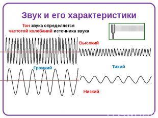 Звук и его характеристики