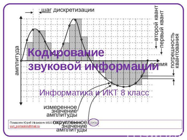 Кодирование звуковой информации Информатика и ИКТ 8 класс