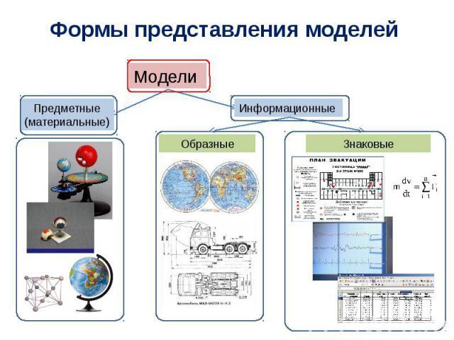 Формы представления моделей