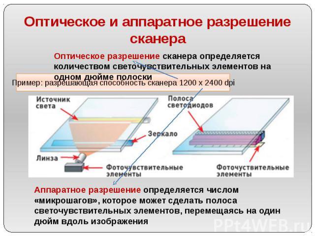 Оптическое и аппаратное разрешение сканера