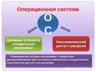 Операционная система Операционная система обеспечивает совместное функционирован