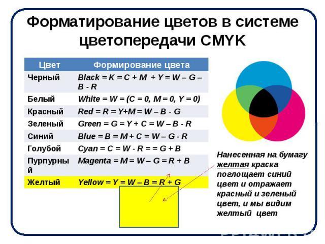 Форматирование цветов в системе цветопередачи CMYK