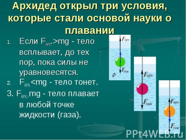Архидед открыл три условия, которые стали основой науки о плавании Если FАРХ.>mg - тело всплывает, до тех пор, пока силы не уравновесятся. FАРХ.<mg - тело тонет. 3. FАРХ.=mg - тело плавает в любой точке жидкости (газа).