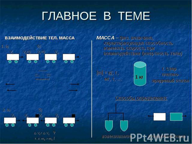 ГЛАВНОЕ В ТЕМЕ МАССА – физ. величина, характеризующая способность изменять скорость при взаимодействии (инертность тела) [m] = кг, г, мг, т, … Способы определения: взвешивание взаимодействие
