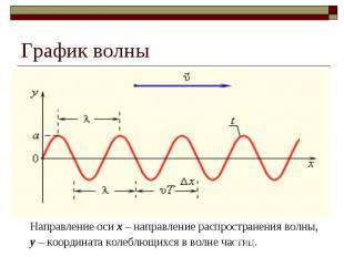 График волны Направление оси х – направление распространения волны, у – координа